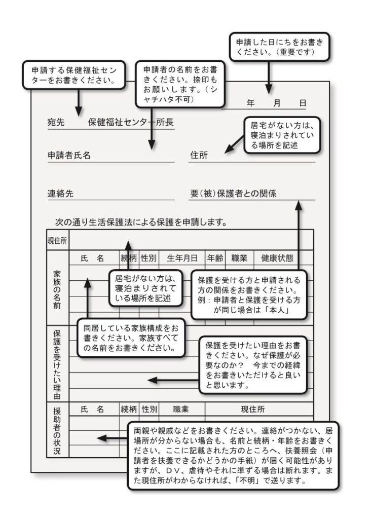 生活保護を申請したいとき:大阪の生活保護の申請窓口 | ビッグ ...
